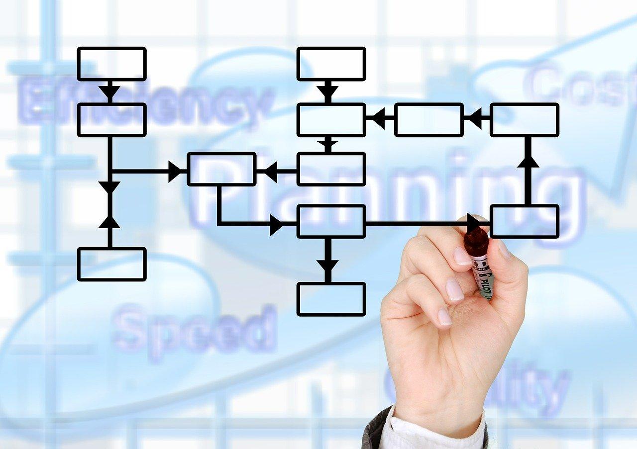 organização para aumentar resultados
