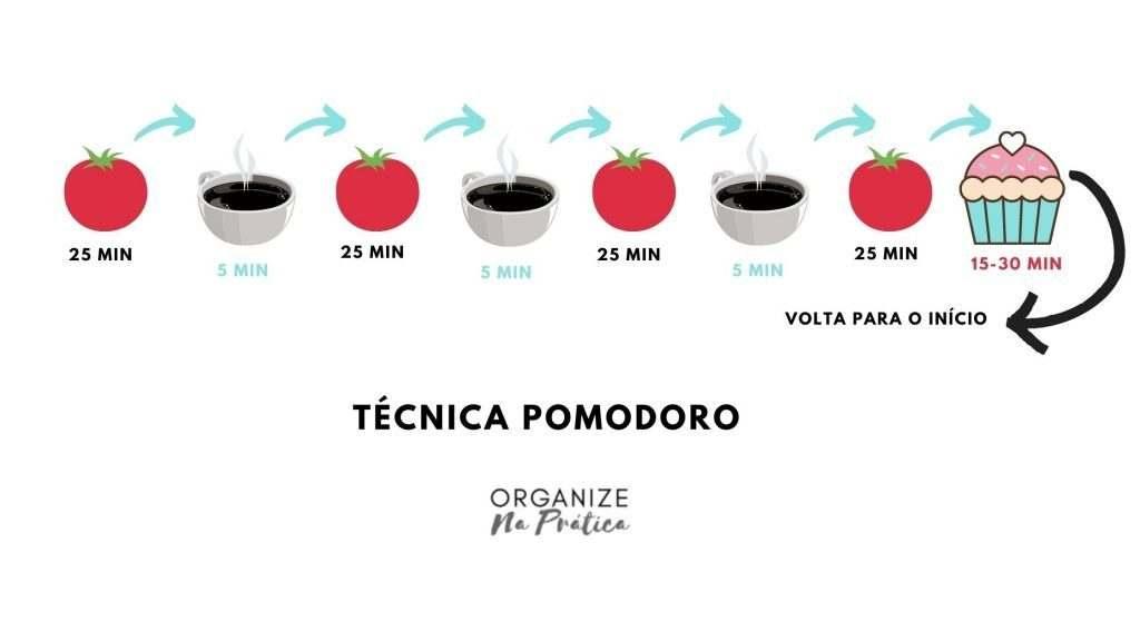 técnica pomodoro de gestão de tempo